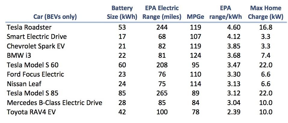Does Tesla have better battery technology? | Tesla Living