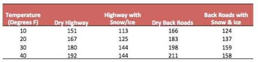 Winter Range Table