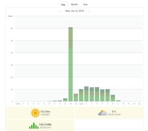 Odd Solarcity Result
